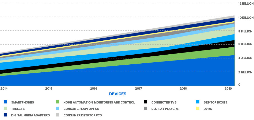 Projections show that by the end of 2019, households worldwide will have more than 10 billion devices capable of connecting to their home Wi-Fi