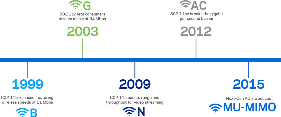 Wi-Fi timeline showing its evolution from the release of 802.11b in 1999 to introduction of MU-MIMO in 2015