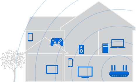 Illustration showing how far Wi-Fi needs to reach in the modern home, and how many desktop, mobile and gaming devices demand signal strength.