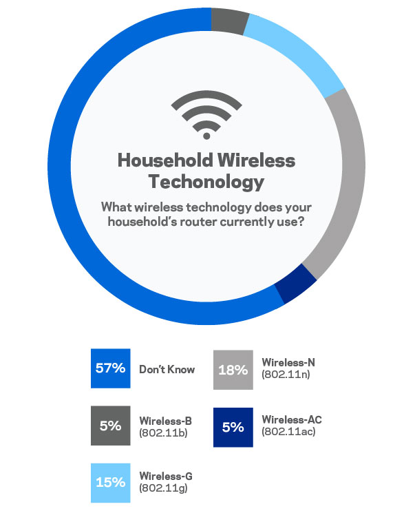 Chart showing that 57 percent of those surveyed don't know what Wi-Fi technology they use, and those that do know primarily use outdated technology.