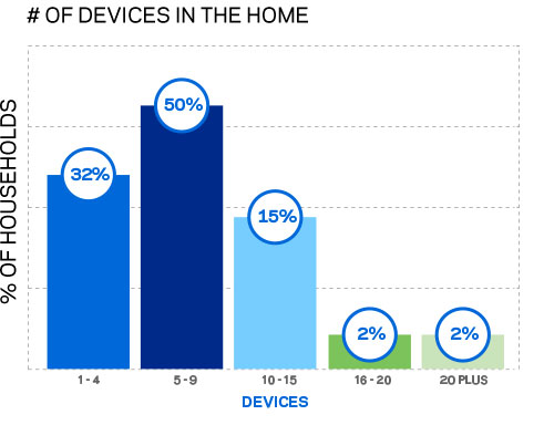 Graph showing that two-thirds of households with three or more persons have at least 5 devices online simultaneously.