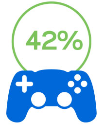 42 percent of those surveyed have buffering and performance issues when playing online games