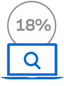 18 percent of those surveyed have buffering and performance issues when surfing the web