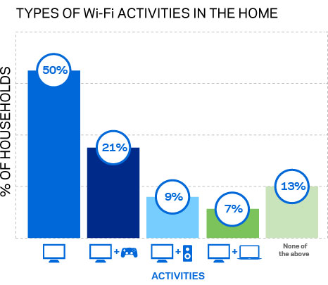Graph showing Wi-Fi devices are being used for streaming movies, TV, online video games, music and more.