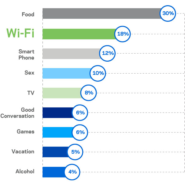Graph showing that after food, Wi-Fi is the number one thing we don't want to live without