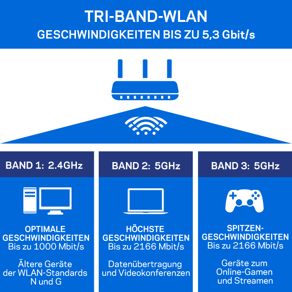 AC5400 Tri-Band-Technologie