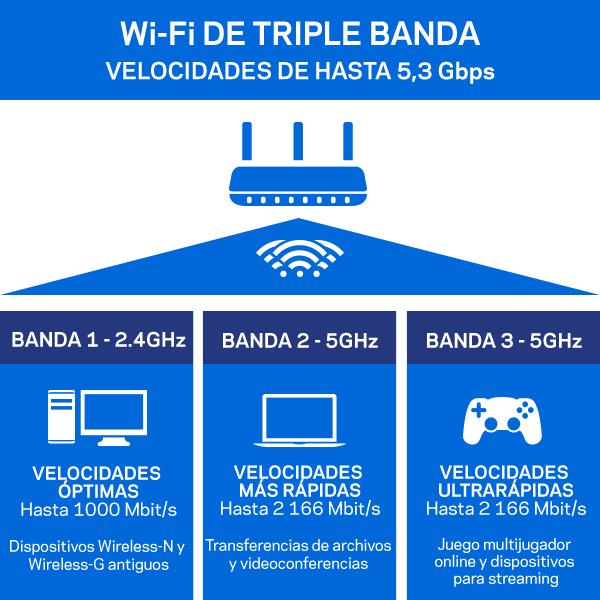 Tecnología AC5400 de triple banda