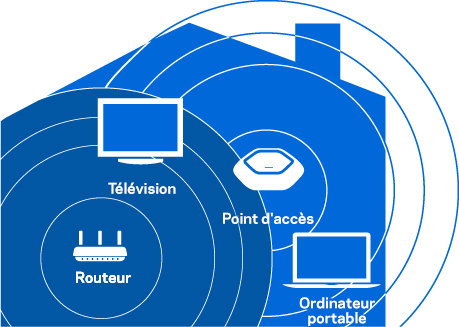 Mode Point d'accès pour étendre votre réseau sansfil