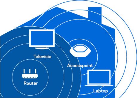 Breid uw Wi-Fi-netwerk uit in accesspoint-modus