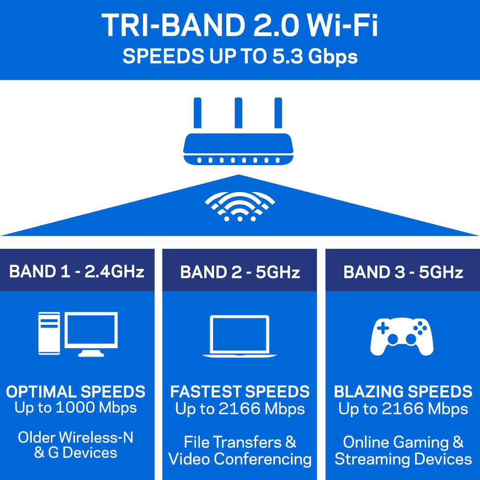AC5400 Tri-Band Technology
