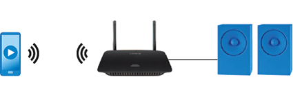 Routeur SMART Wi-Fi double bande AC1750 de Linksys