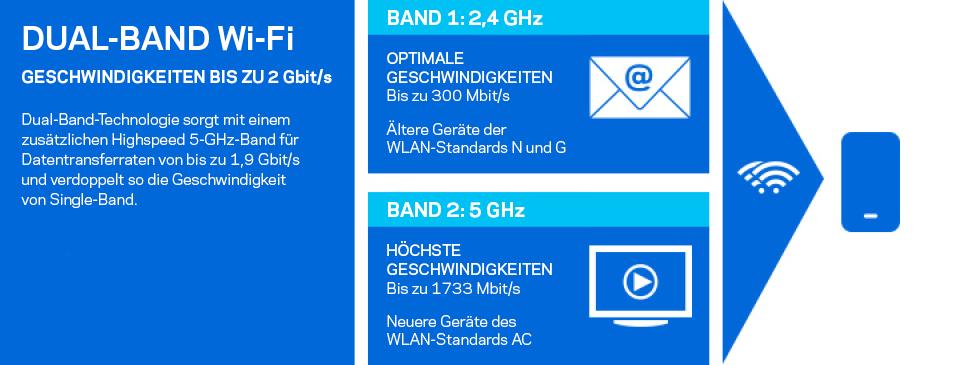 Dual-Band WLAN-Geschwindigkeiten von bis zu 2Gbit/s
