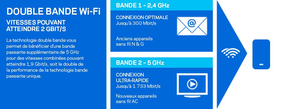 Débits Wi-Fi double bande pouvant atteindre 2Gbit/s