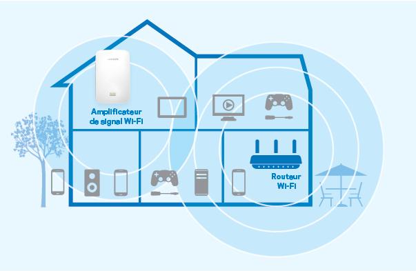 amplificateur de signal wi fi ac1900 max stream re7000 de linksys. Black Bedroom Furniture Sets. Home Design Ideas