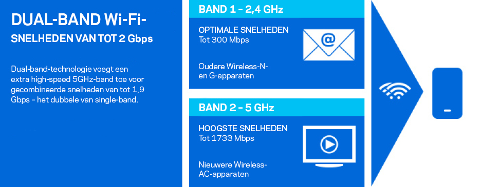 Dual-band Wi-Fi-snelheden tot 2 Gbps