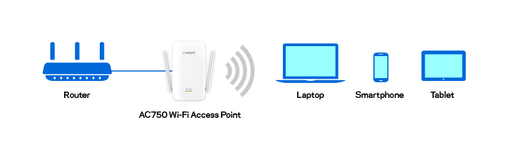 the access point transmits wireless signal from the router to a laptop, tablet, and smartphone