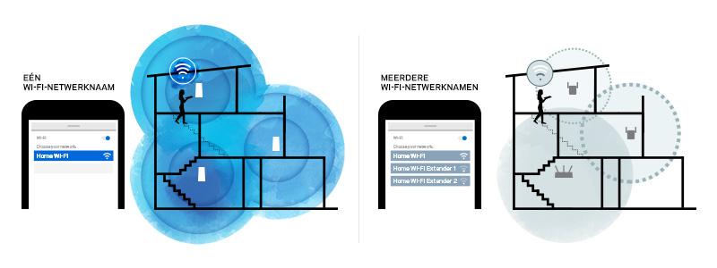 Meerdere nodes werken als één Wi-Fi mesh-systeem, terwijl u bij andere Wi-Fi-oplossingen handmatig moet wisselen tussen uw router en range-extenders