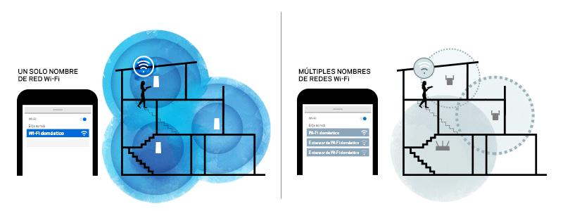 Los múltiples nodos trabajan como un único sistema de malla Wi-Fi, mientras que otros Wi-Fi necesitan cambio manual entre el enrutador y los extensores de rango