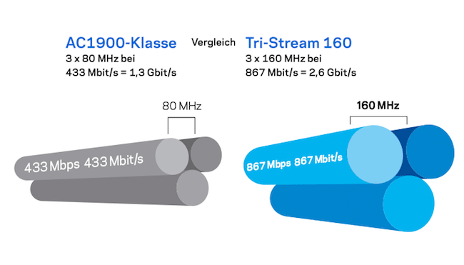 AC1900-Klasse im Vergleich zu Tri-Stream160