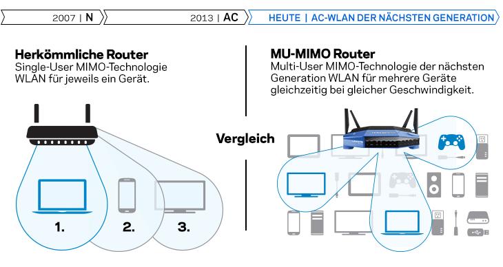 Herkömmliche Router im Vergleich zu MAX-STREAM-Routern