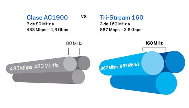 Clase AC1900 vs. Tri-Stream 160