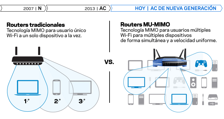 Routers tradicionales vs. Routers MAX-STREAM