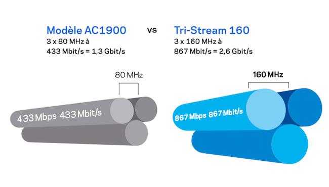 Modèle AC1900 vs Tri-Stream160