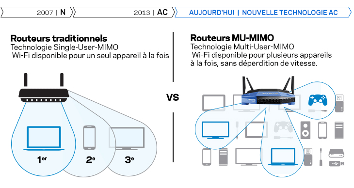 Routeurs traditionnels vs routeurs Max-Stream