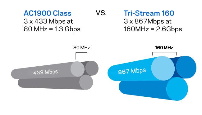 AC1900 Class VS Tri-Stream 160