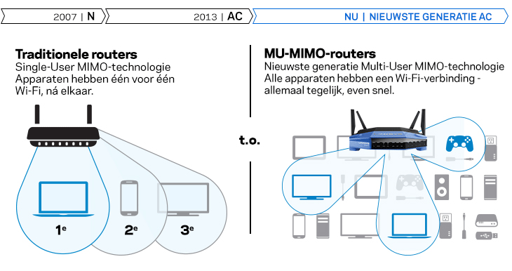 Traditionele routers versus MAX-STREAM-routers