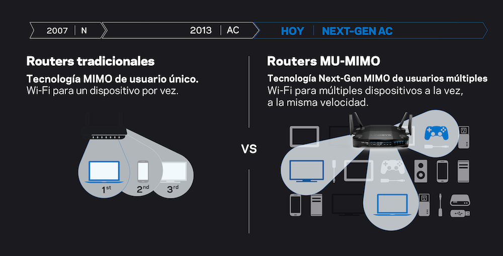 Router tradicionales vs. routers MAX-STREAM