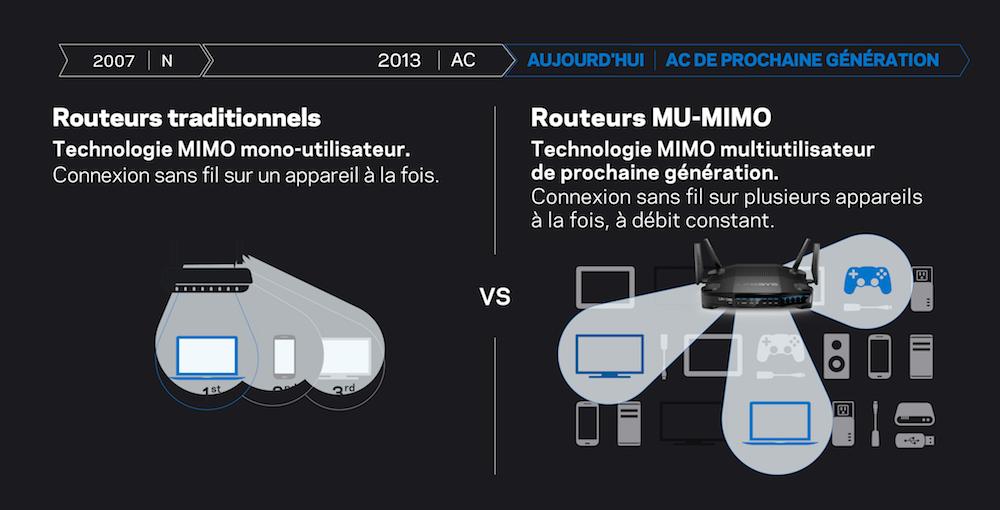 Routeurs traditionnels face aux routeurs MU-MIMO