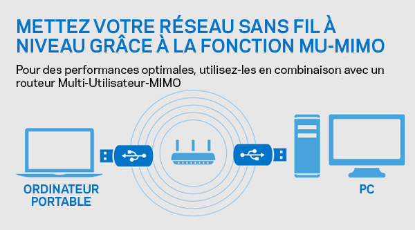 Utilisez facilement la technologie MU-MIMO chez vous