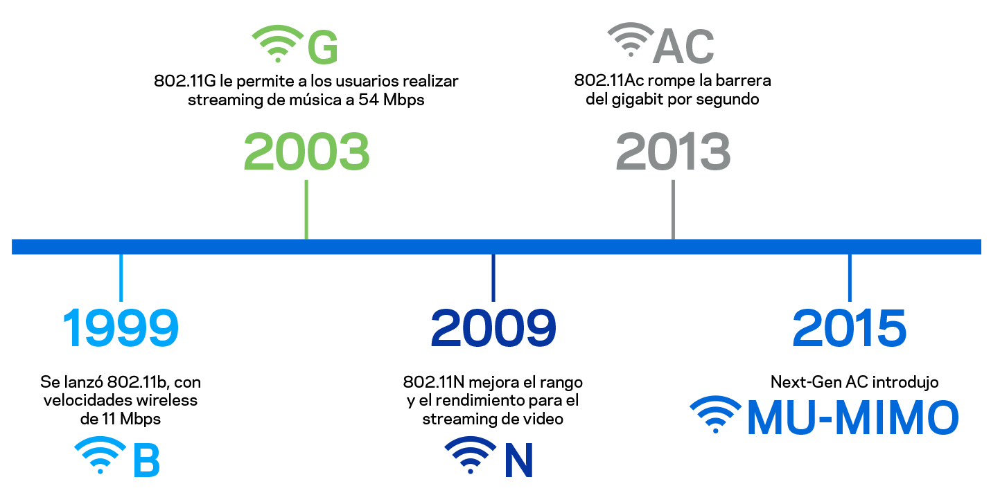 Timeline of Wi-Fi standards