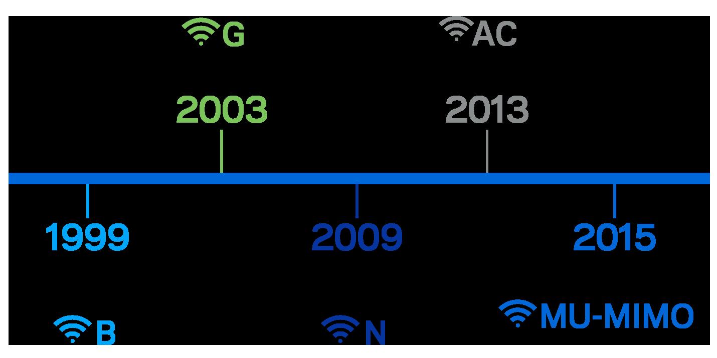 Wi-Fi standaards