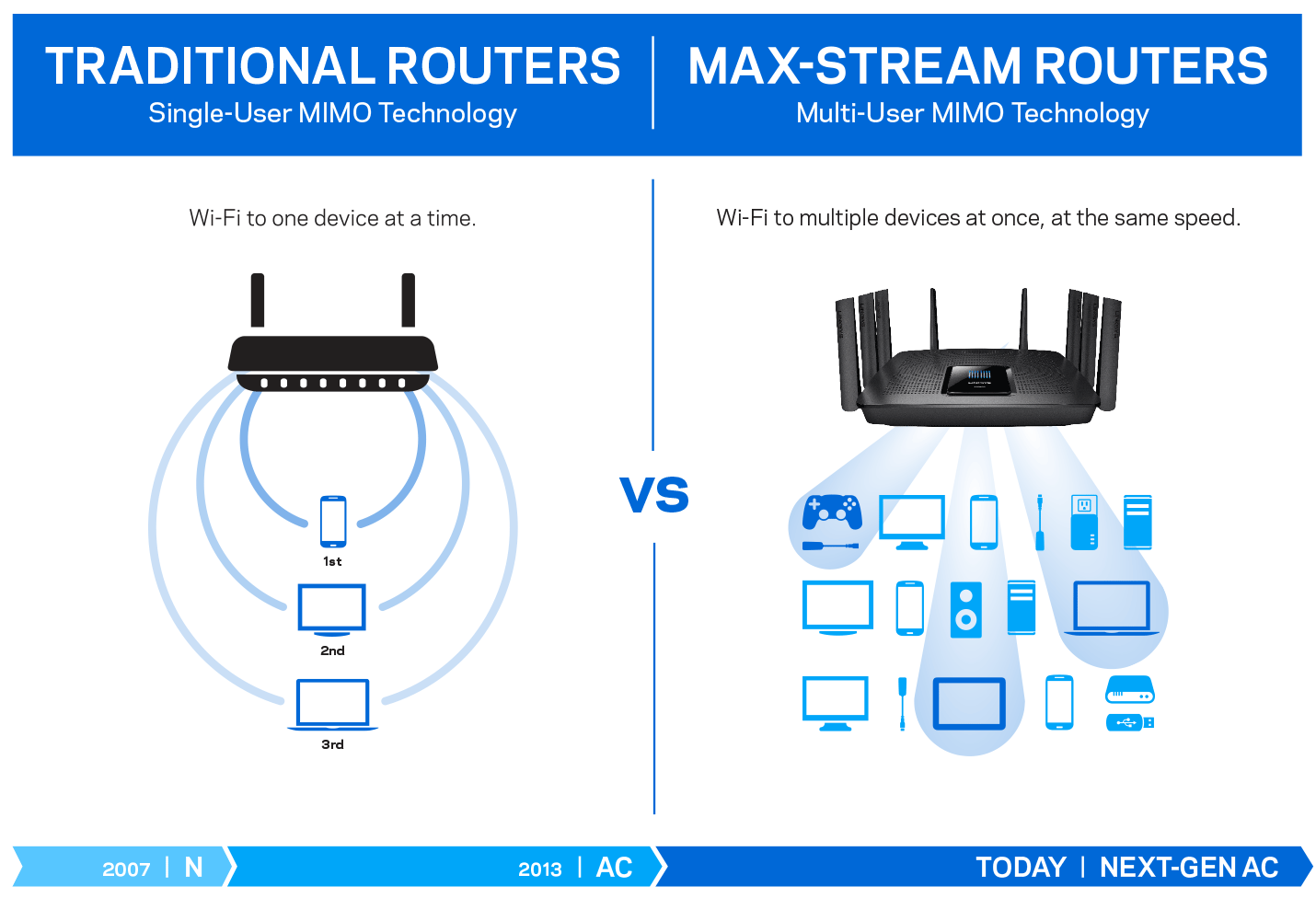 Diagram Comparing Max Stream Mu Mimo And Tradtional Routers