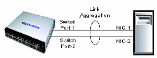 Linksys Official Support - Understanding Link Aggregation on a