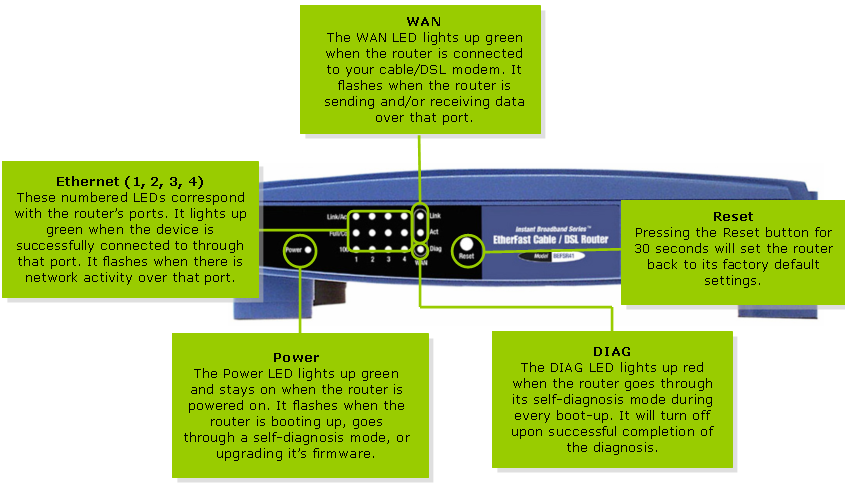 linksys official support getting to know the befsr41 v2 rh linksys com Filtering Linksys Linksys Cable DSL Router