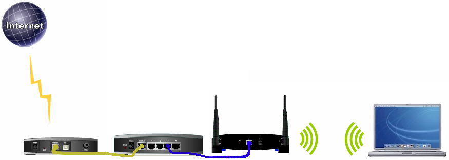 Wired Access Point Setup | Linksys Official Support Connecting An Access Point With A Non