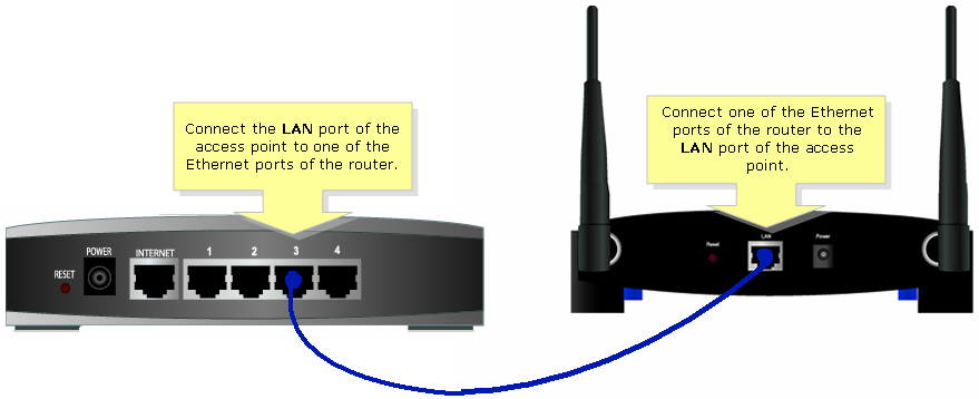 Linksys Official Support - Connecting an Access Point with a Non ...