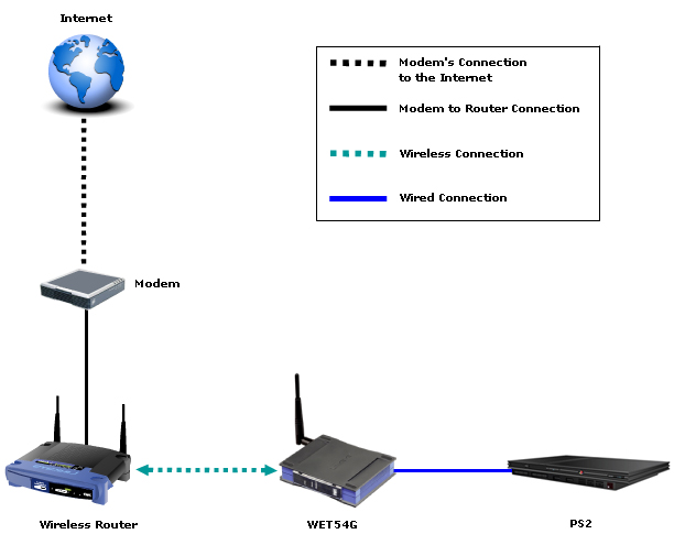 Linksys Official Support - Setting-Up a PlayStation®2 with a ...