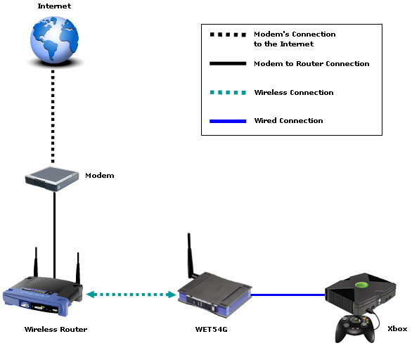 How to setup xbox live with ethernet cable / Best linux router