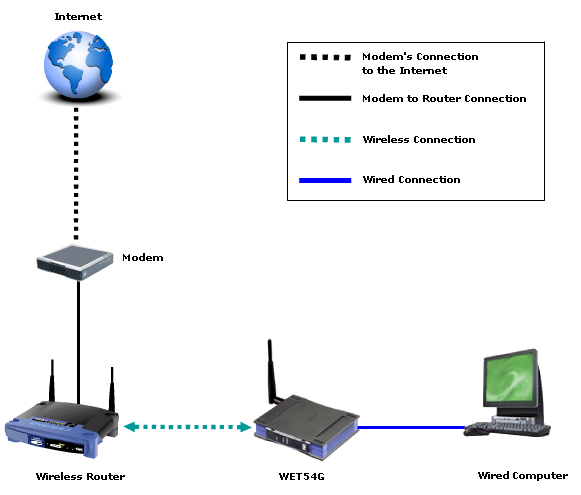 linksys official support using the wireless g bridge as an rh linksys com Apple Computer Set Up Home Wireless Diagram Router Hook Up Diagram