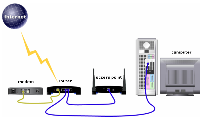How to reset the Asus router