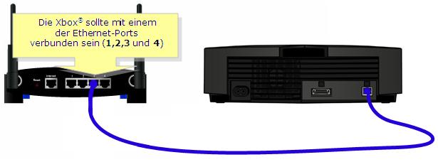 Offizieller Support von Linksys - Einrichten der Xbox 360® hinter ...