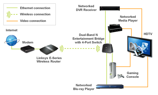 how to use your own modem on optus