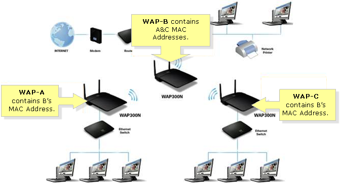 linksys official support setting the linksys wap300n to wireless rh linksys com Router Hook Up Diagram Cisco Router Diagram