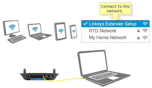 Linksys official support setting up the linksys re3000w v2 n300 this is the default wireless name of the extender be sure that you have at least 50 of your routers wi fi signal on the device you will use for setup greentooth Images