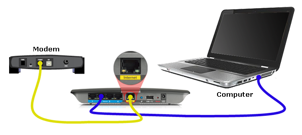 official support setting up a router cable note in this example a computer is connected to port number 2