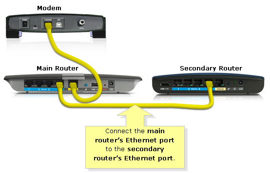 Linksys Official Support Cascading Or Connecting A